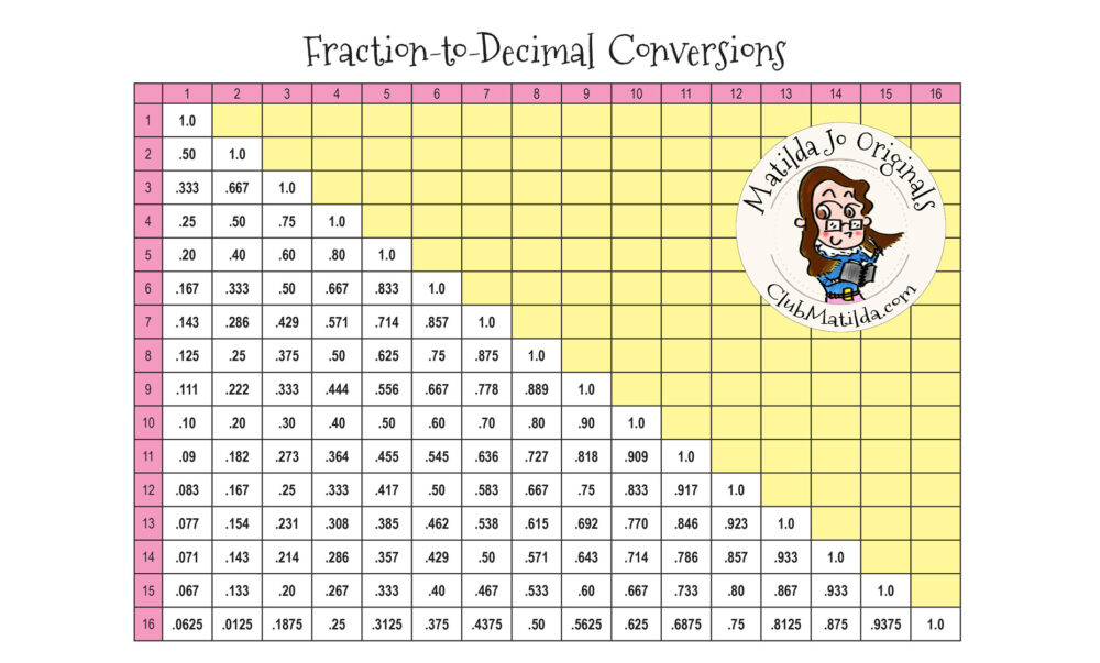 Free Printable Sewing Chart: Fraction-to-Decimal Conversions