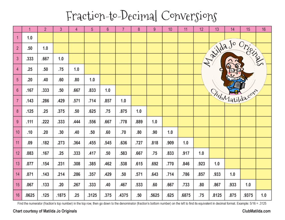 Free downloadable fraction-to-decimal conversion chart